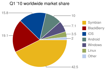 Q1 '10 worldwide smartphone share